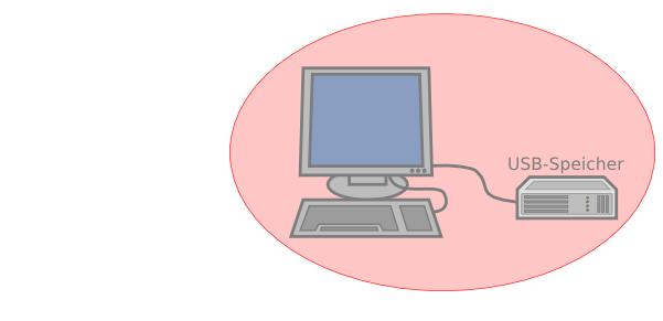 Datensicherung: Hellrote Zone