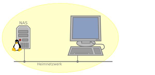 Datensicherung: Gelbe Zone