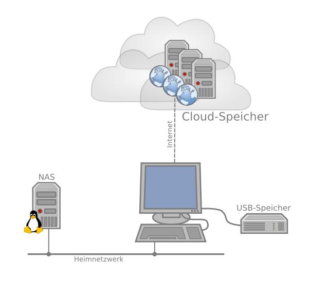 Datensicherung: Gesamtnetz